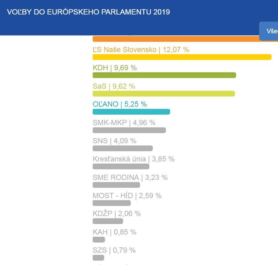 Definitivne vysledky volieb do EP 2019 zverejnené ŠU SR (statistics.sk)